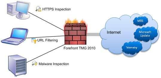 FOREFRONT TMG 2010 PDF DOWNLOAD